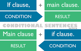 Conditional Sentences As Reminder