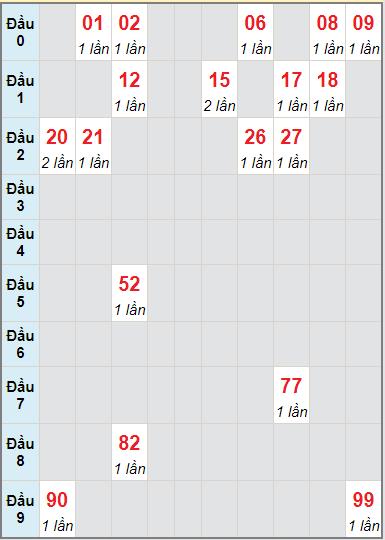 Soi cầu kết quả xổ số miền Trung Ngày 07/09/2021 1