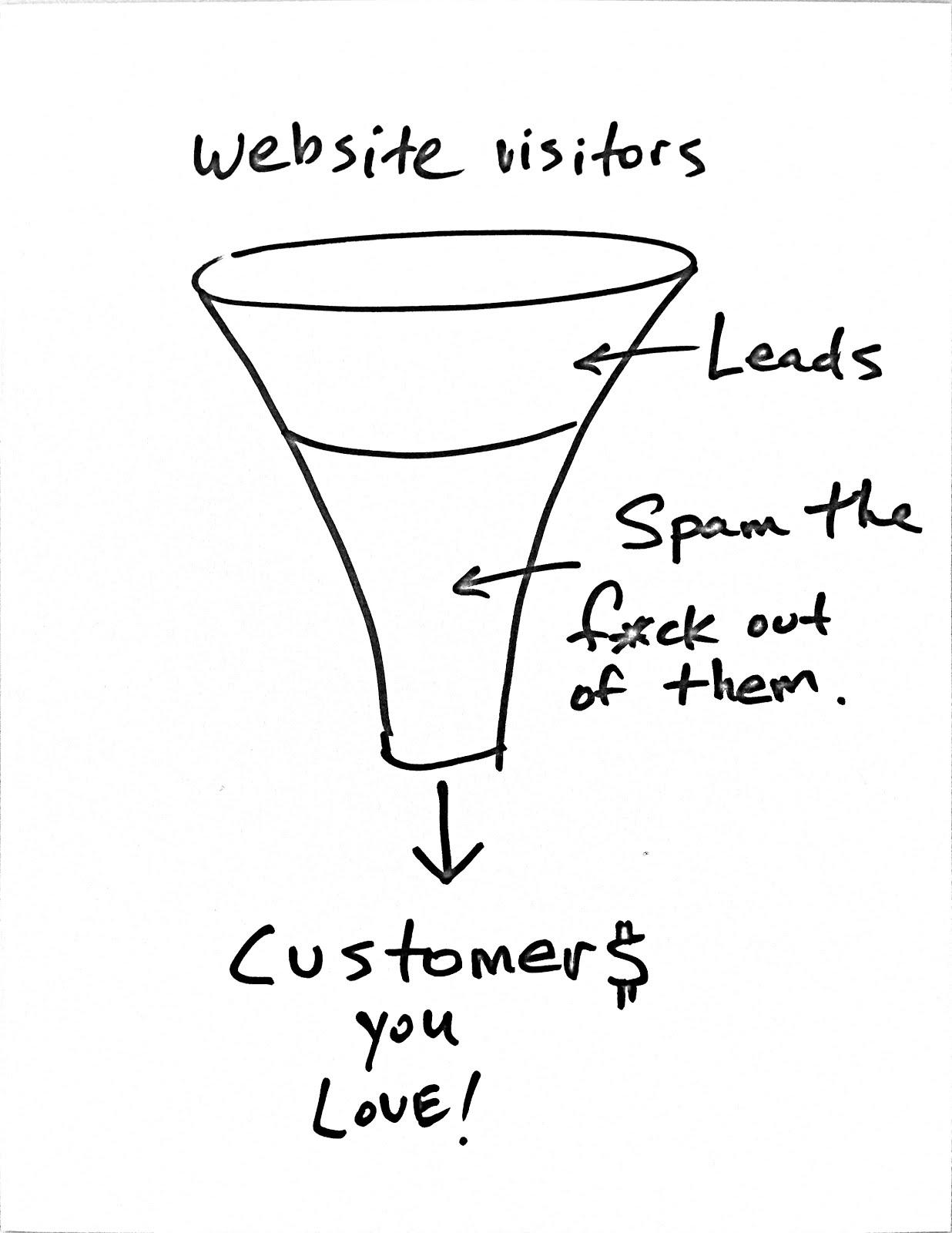 Website visitors funnel
