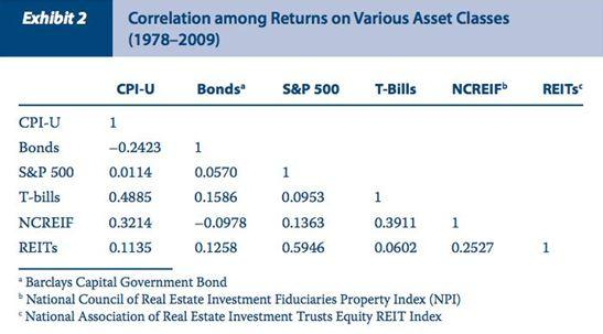 Correlation between real estate and other assets classes