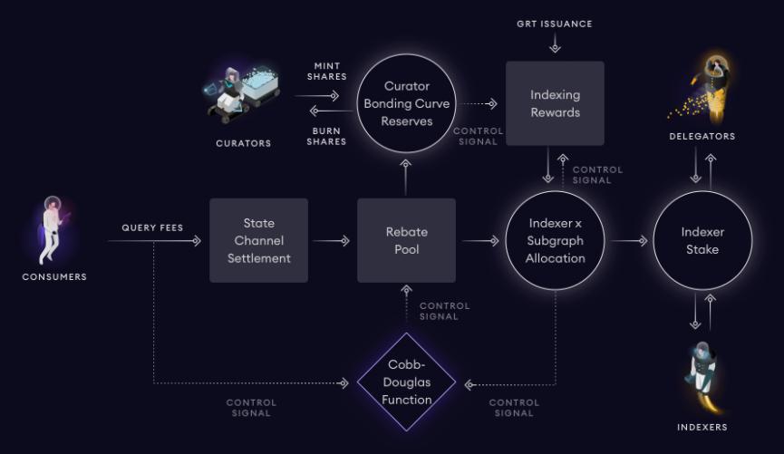 The Graph (GRT)代幣經濟學
