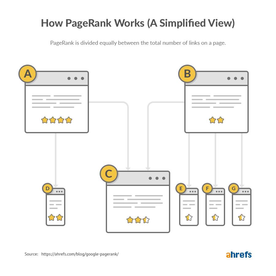 Схема показывает, как внутренняя перелинковка передает PageRank внутри одного сайта