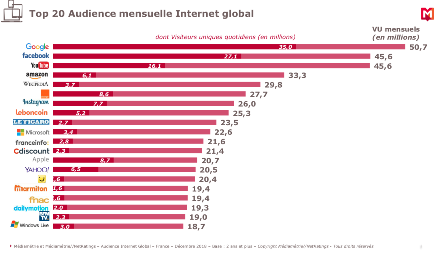 top-20-audience-mensuelle-internet-global