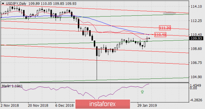 Forecast for USD / JPY on February 5, 2019