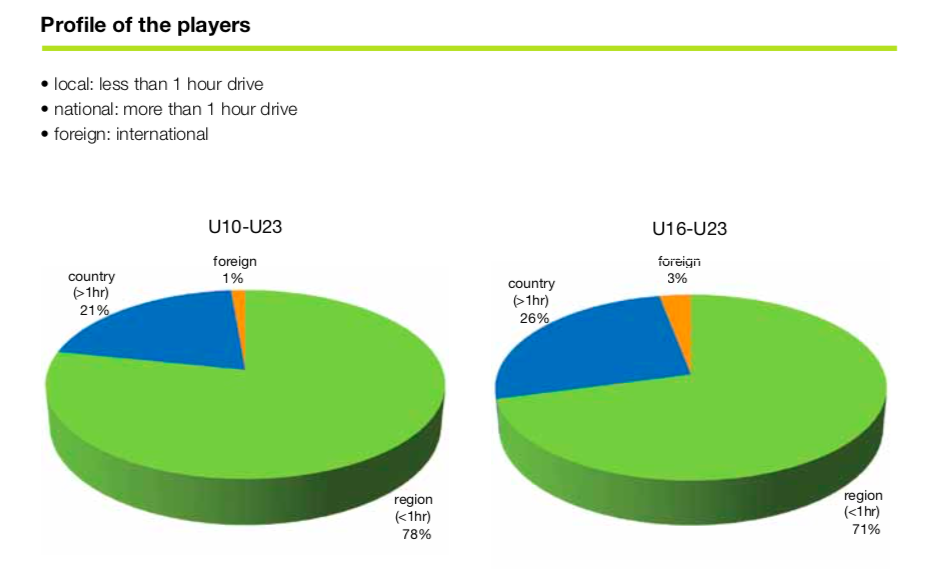 Profile of football academies players run by professional clubs