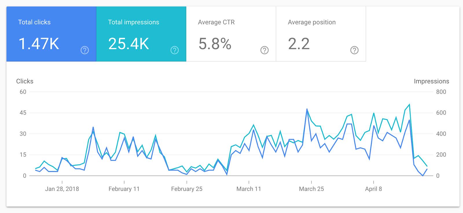 GSC metrics