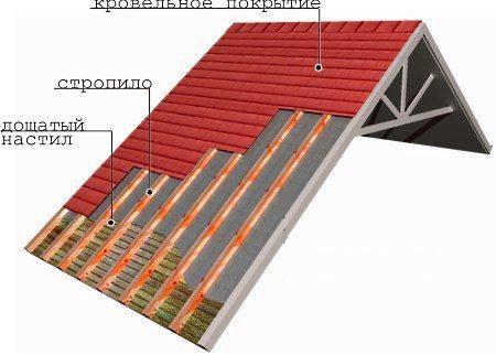 Строительство двускатной крыши профессионалами | ООО «ПЕРЕСТРОЙКИНО» —  профессиональное строительство и реконструкция каркасных домов и бань