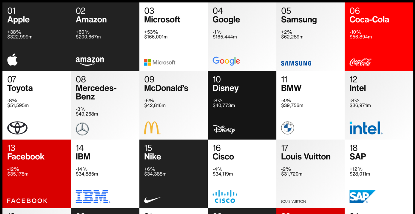 Top of mind van de mensen: welke merken zijn sterke merken in het hoofd van de de dagelijkse gebruikers?