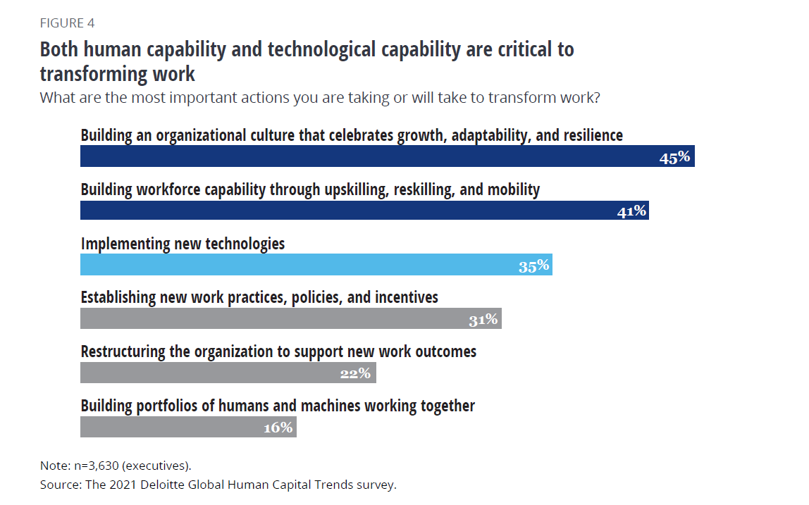 Both human and technologies capabilities are critical for transforming work