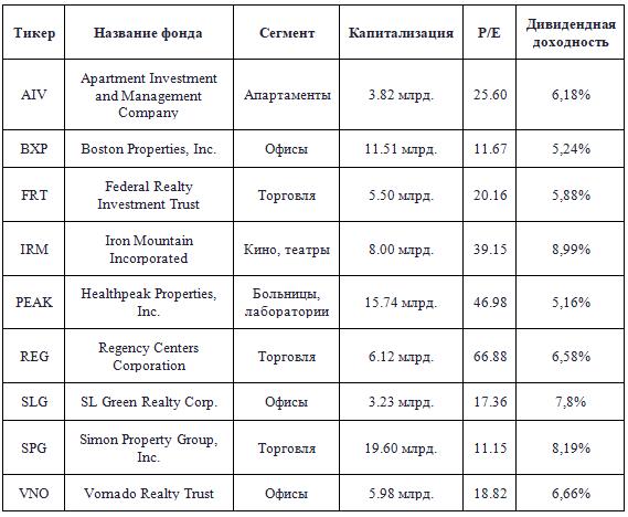 REIT фонды на Санкт-Петербургской бирже