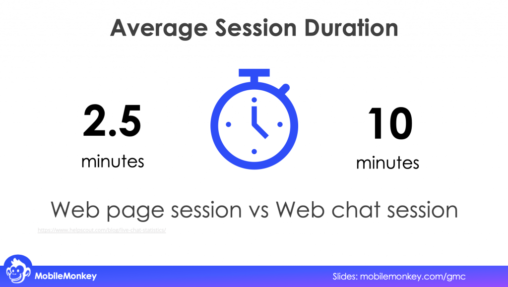 Web page session vs Web chat session duration