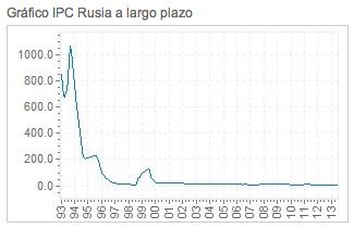 inflacion-historica-rusia