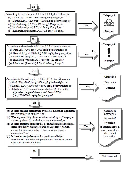GHS-Decision-tree-ERA-Environmental