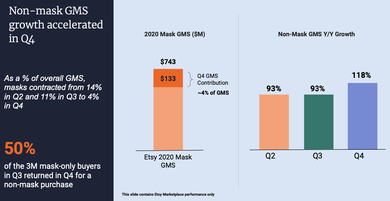 Etsy Stock Forecast Non-Mask GMS Growth 2020