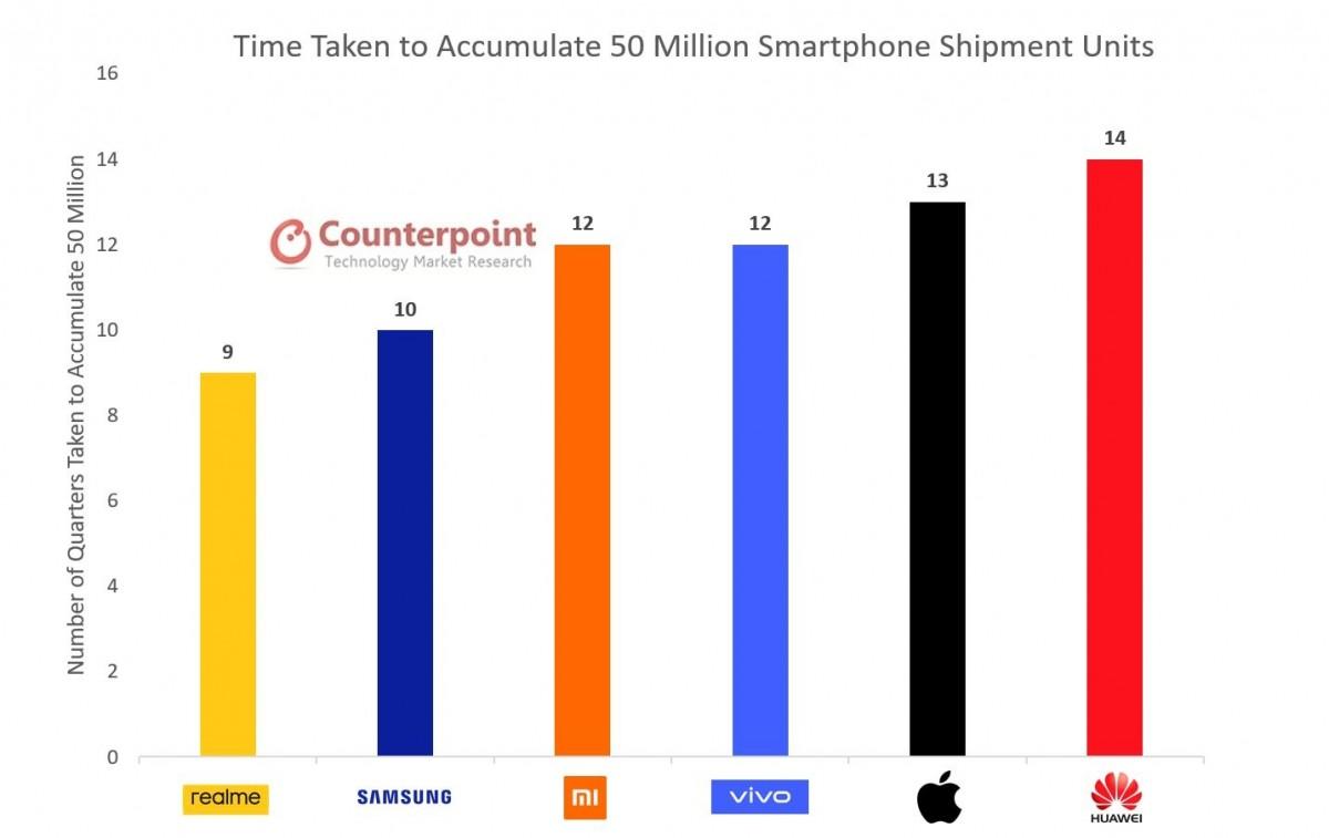 Analitičari: Xiaomi je postao top 3 proizvođač na račun Huaweija
