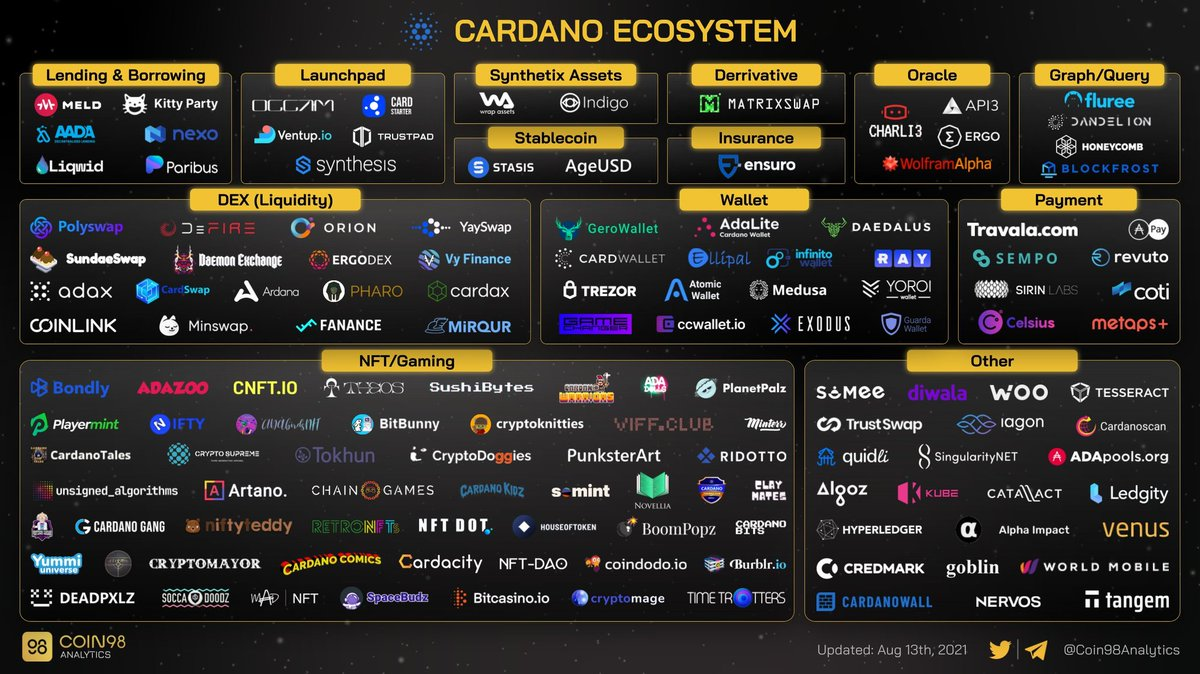 Blog Cardano Ecosystem