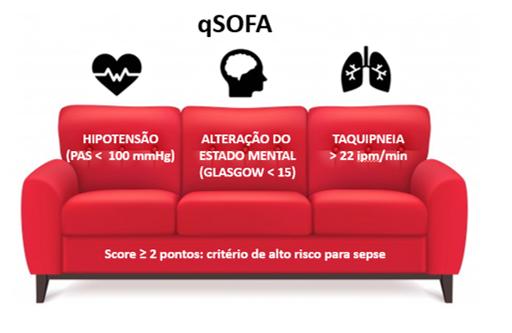 qSOFA para SEPSE - Sanar Medicina