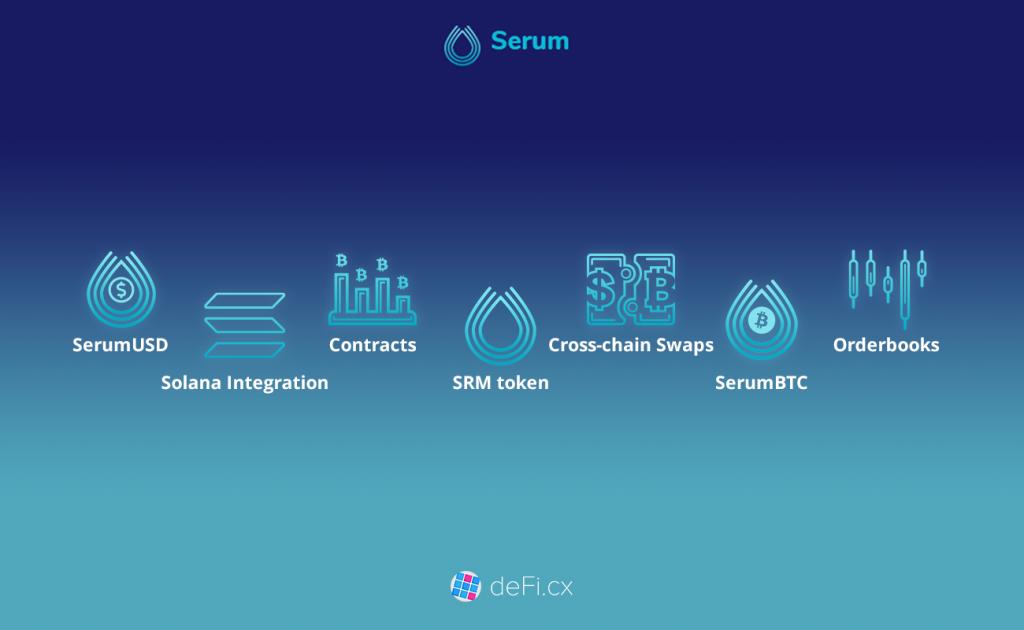 Blog Project Serum Crypto Ecosystem 2