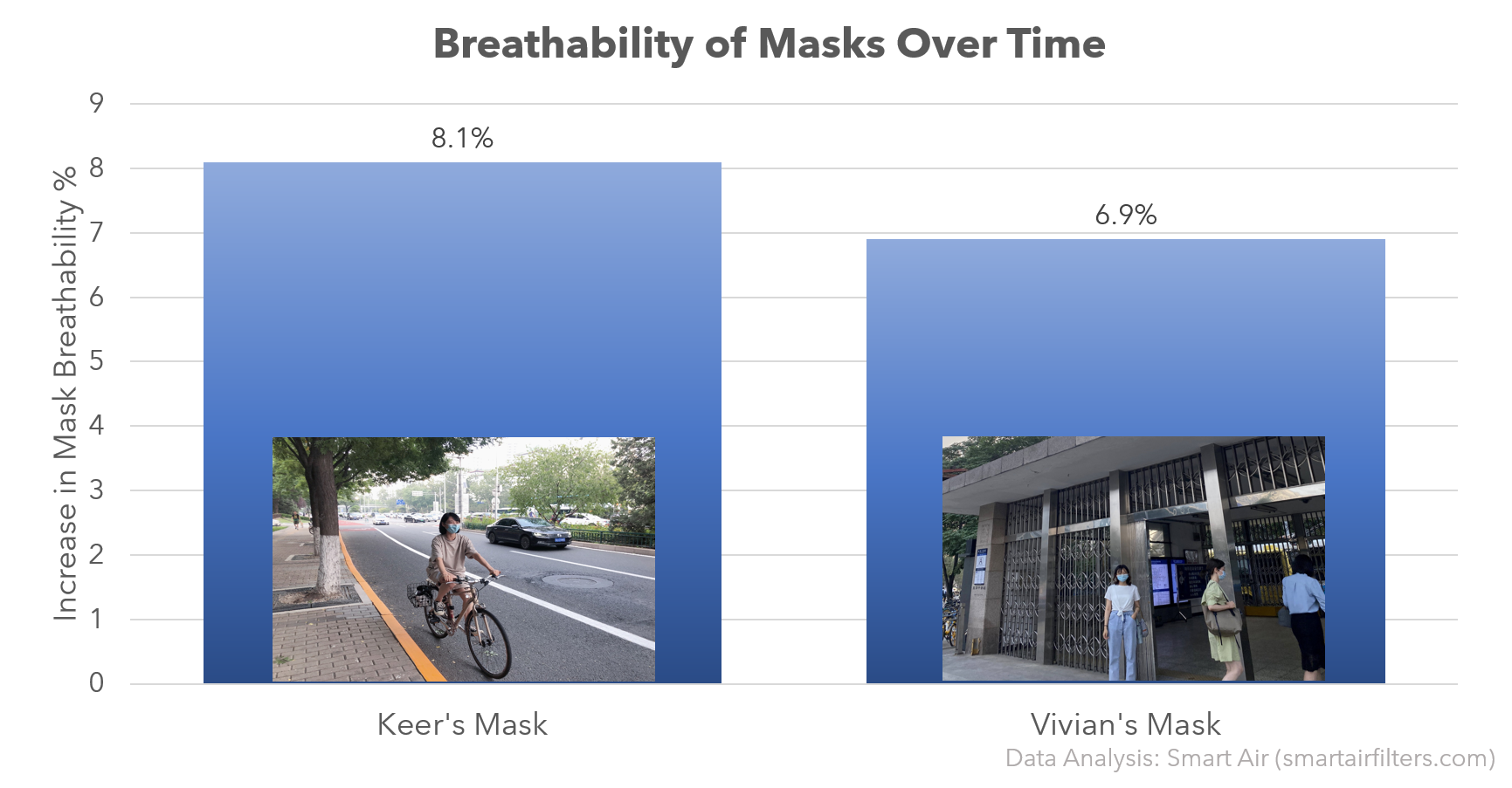 Breathability of Surgical Masks Over Time