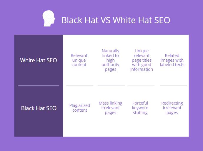 black hat white hat Search Engine Optimization