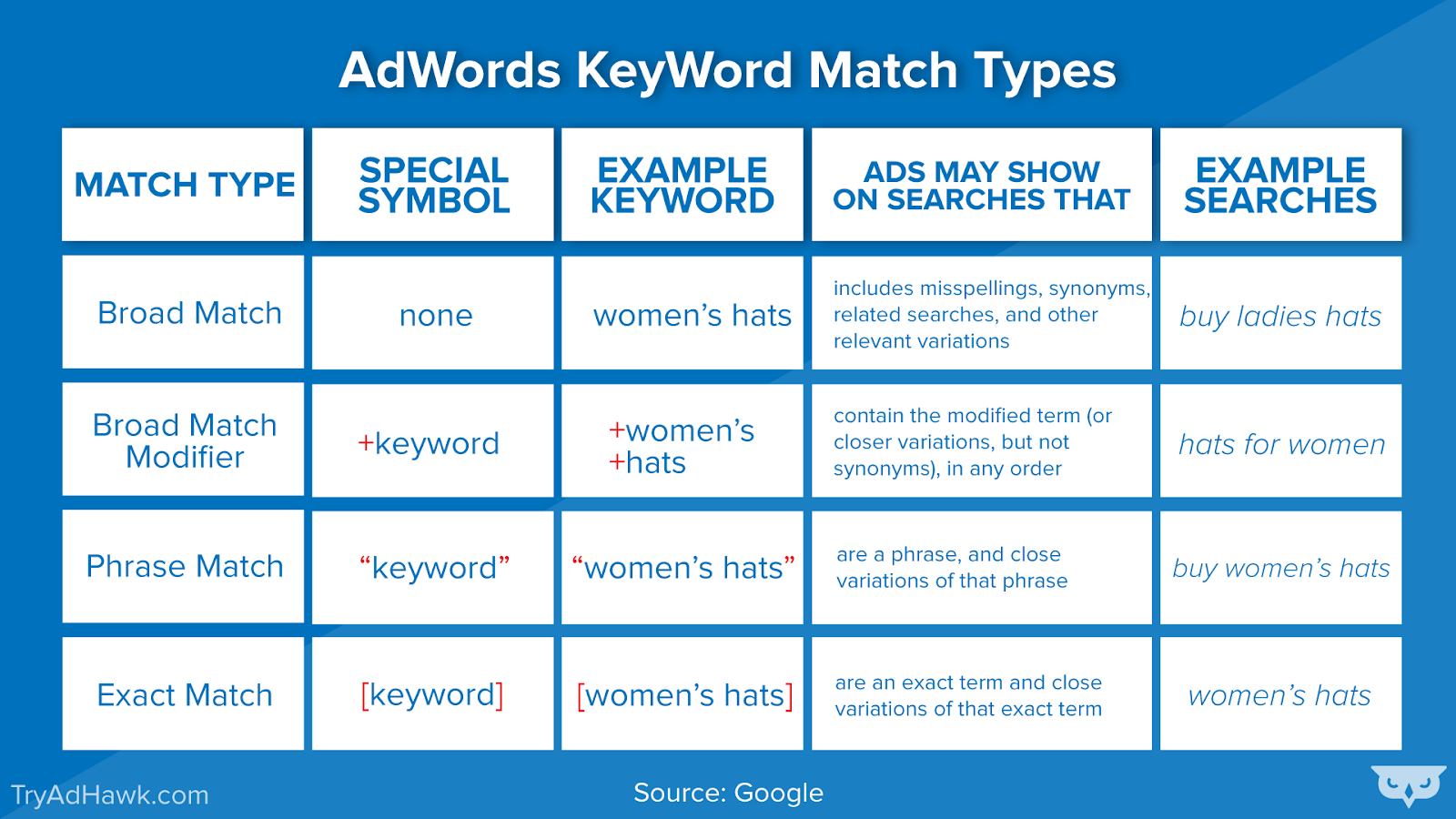 AdWords KeyWord Match Types examples