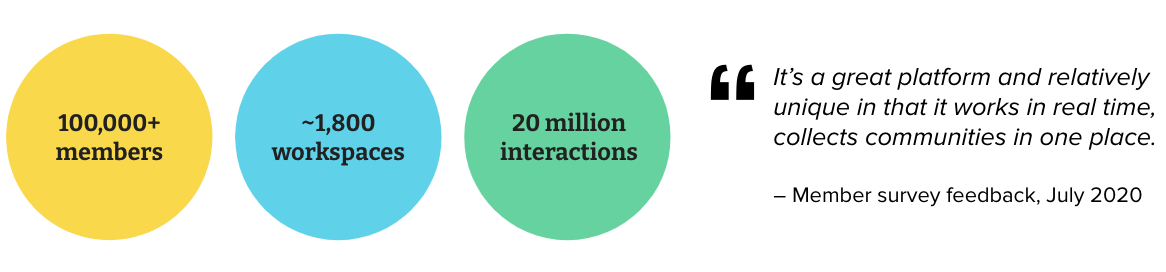 Statistics about the usage of FutureNHS: 100,000+ members; ~1,800 workspaces; 20 million interactions