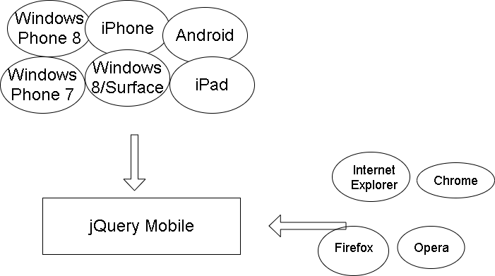 jQuery Interview Questions - jQuery mobile