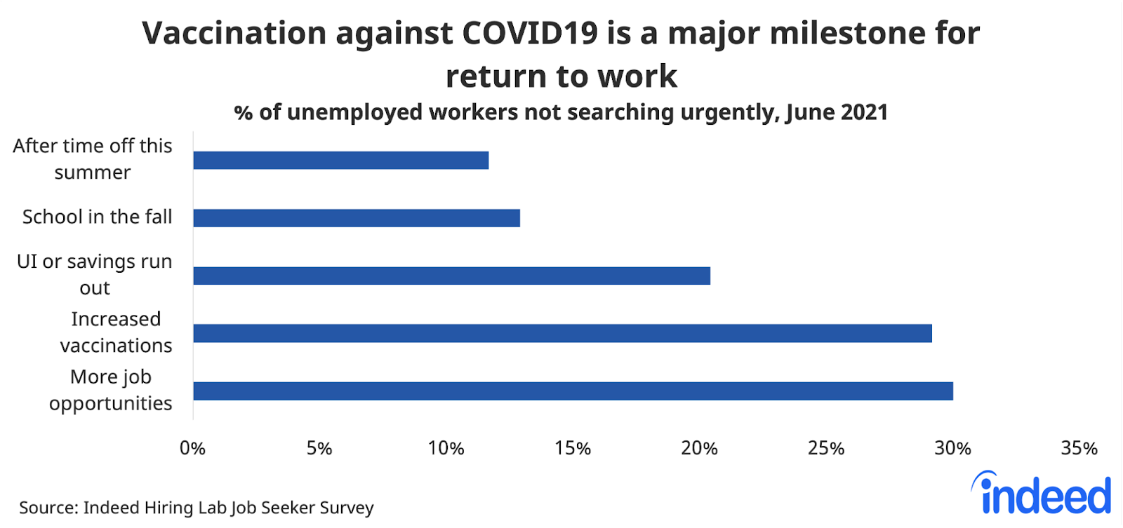 """Bar chart titled """"Vaccination against COVID19 is a major milestone for return to work."""""""