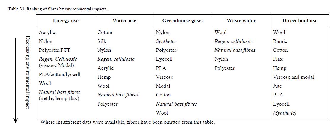 Które tkaniny są najbardziej ekologiczne? - podsumowanie
