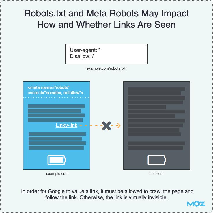Robots.txt определяет, как и будут ли вообще видны ссылки поиску
