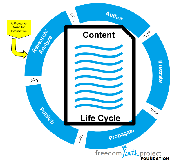 Content Life Cycle.png