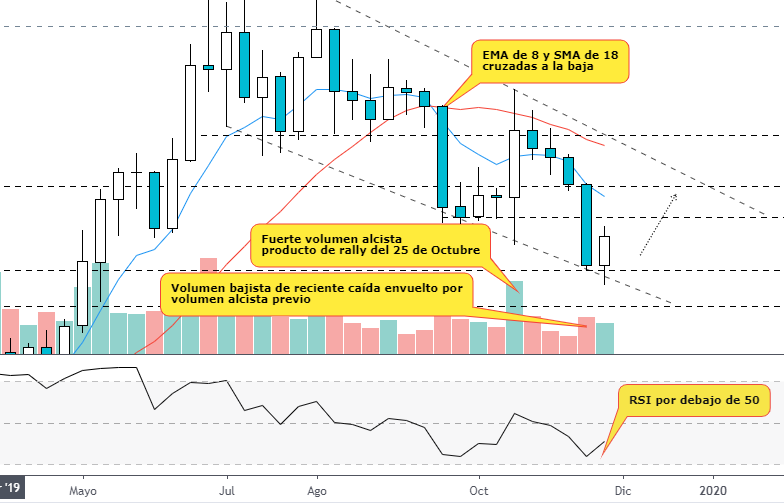 Indicadores sobre el gráfico semanal del precio del Bitcoin