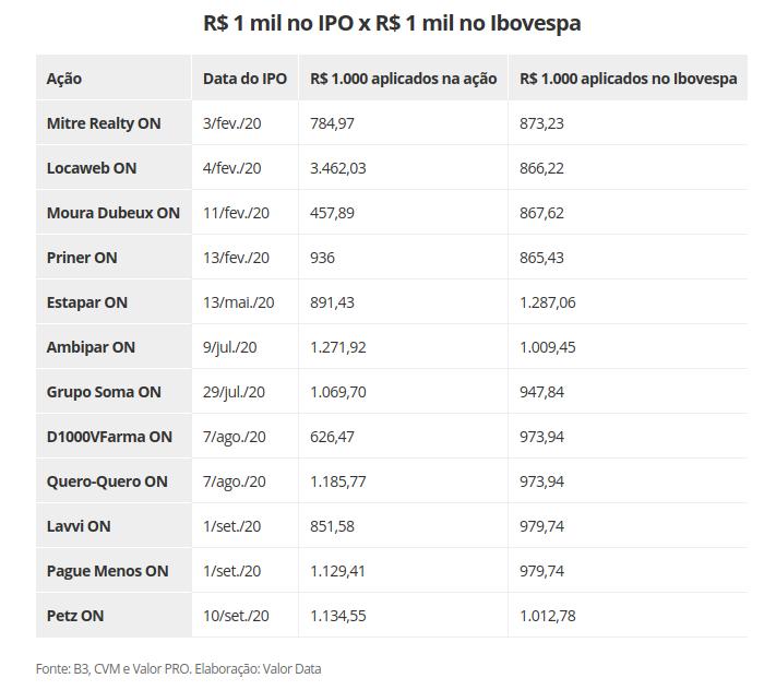 Mil reais investidos em IPO e no Bovespa