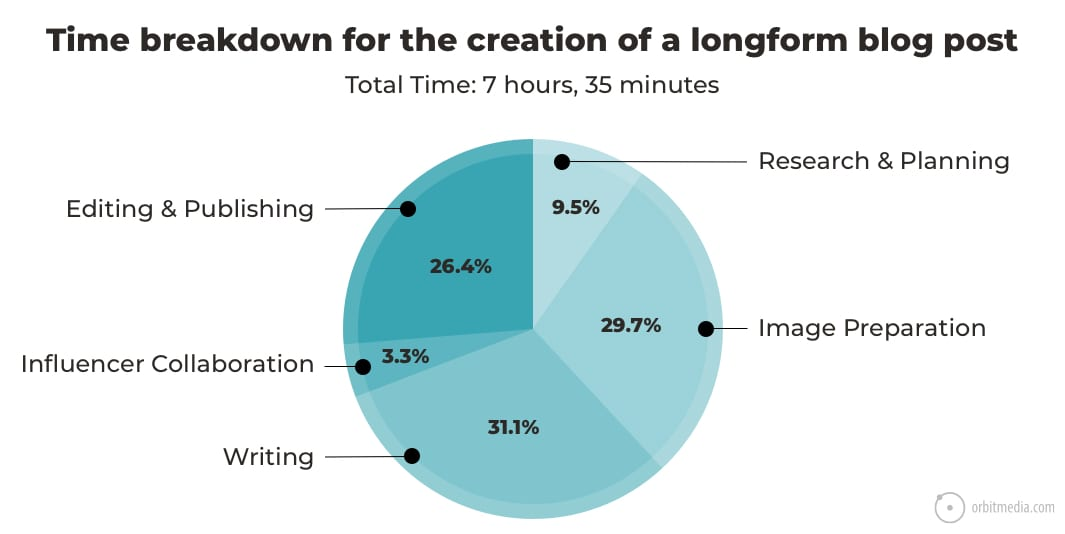 phân tích thời gian viết một bài blog