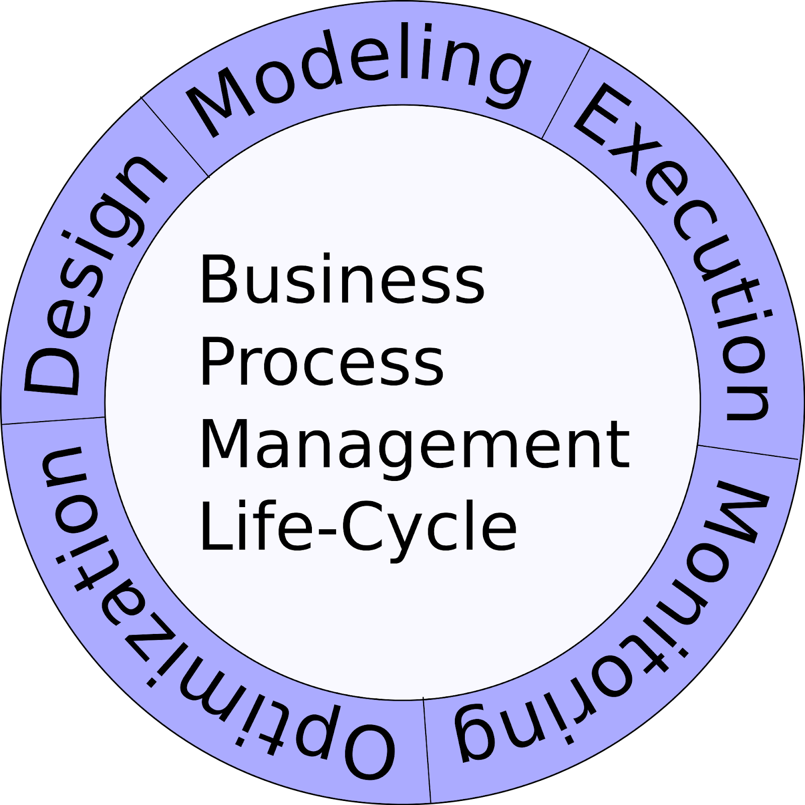 2000px-Business_Process_Management_Life-Cycle.svg.png