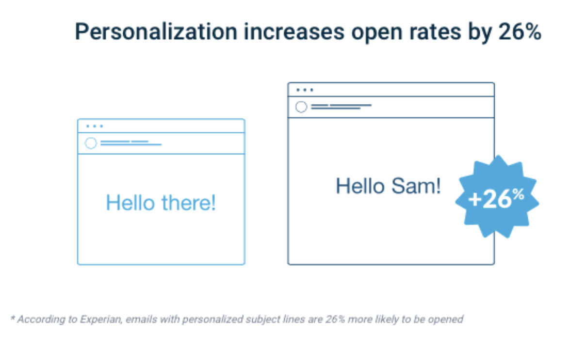 Personalization increases open rates