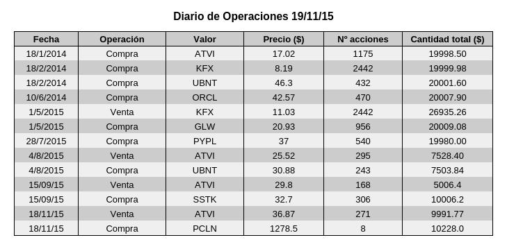 Diario de operaciones 191115.png