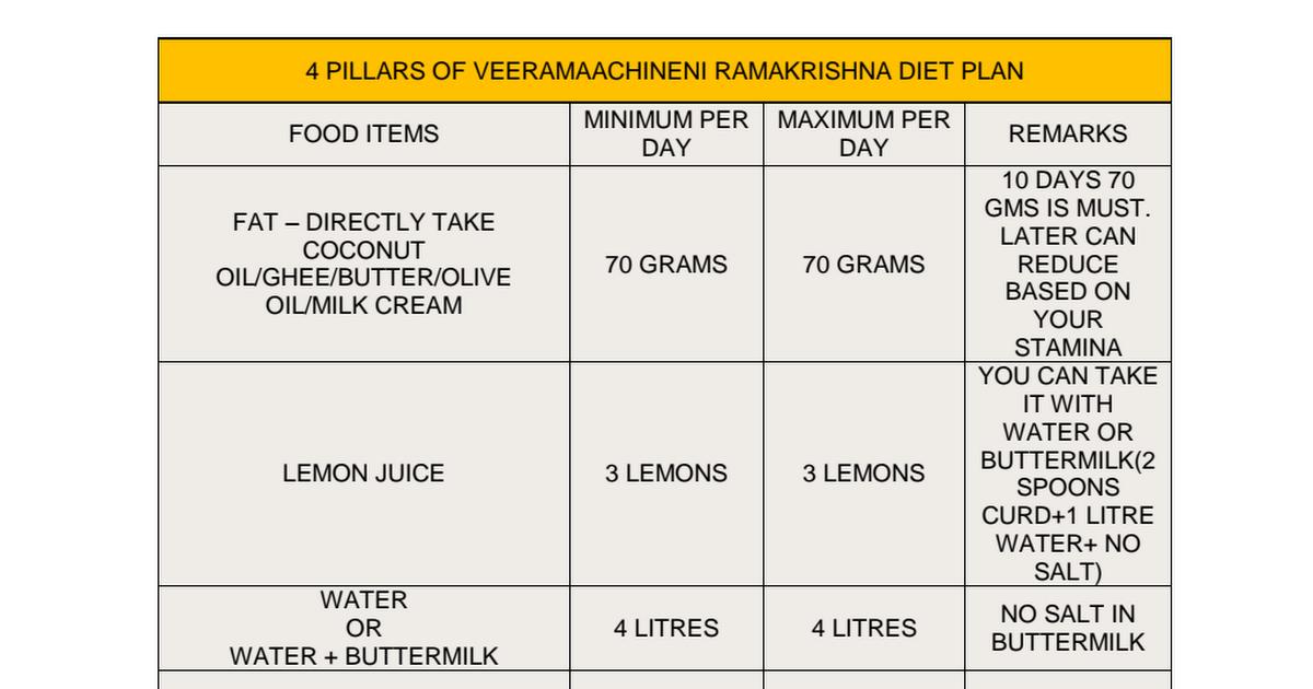 Veeramachaneni Ramakrishna complete diet plan – VRK Diet Plan Updates