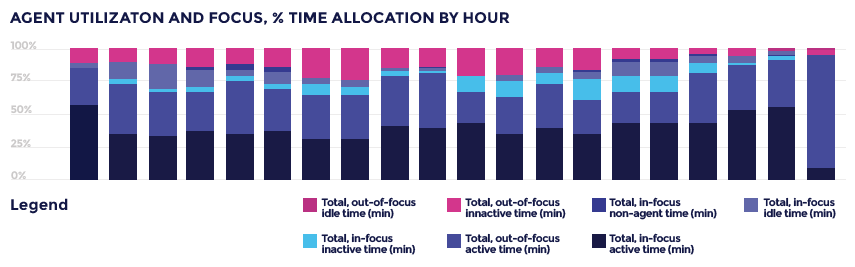 Customer service agent utilization & focus chart from Khoros Care