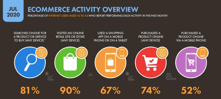 ecommerce activity stats