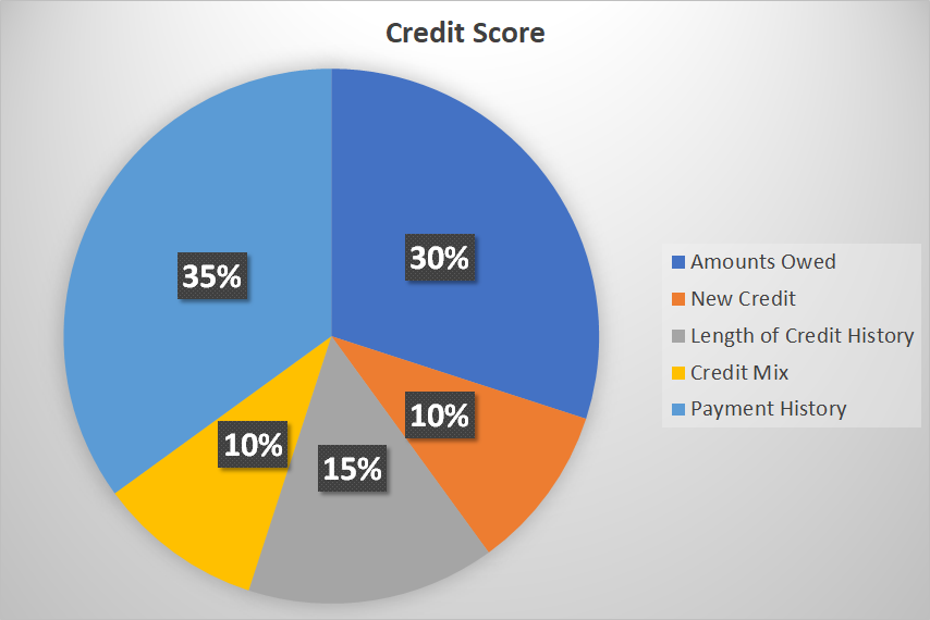 Breakdown of credit score with percentages