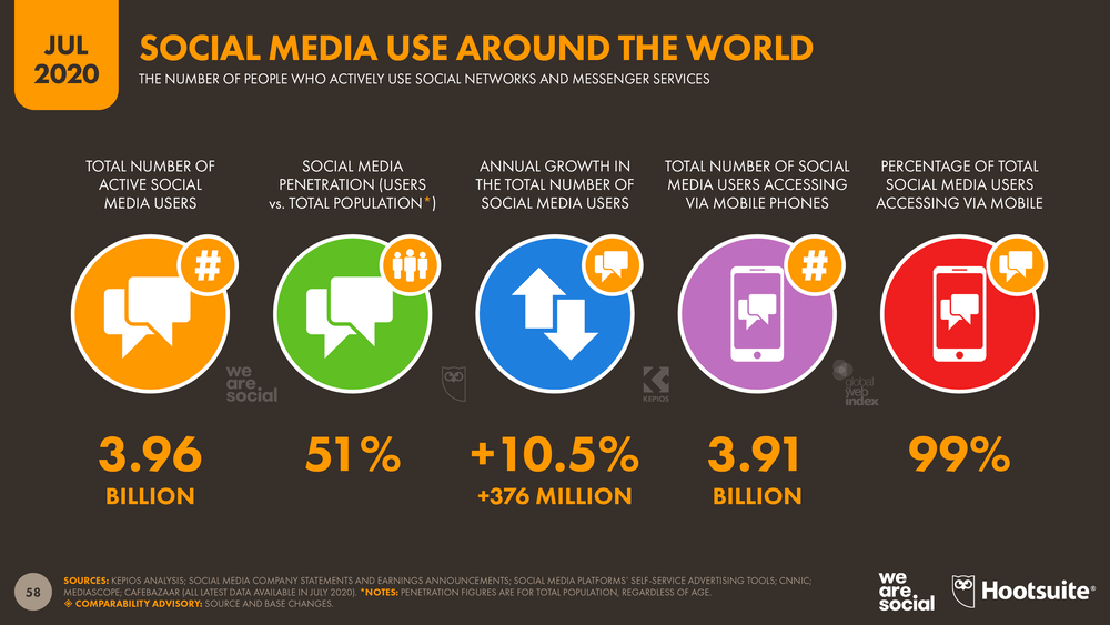 Social media stats - active users, annual growth, number of accounts, and percentage of users accessing from mobile