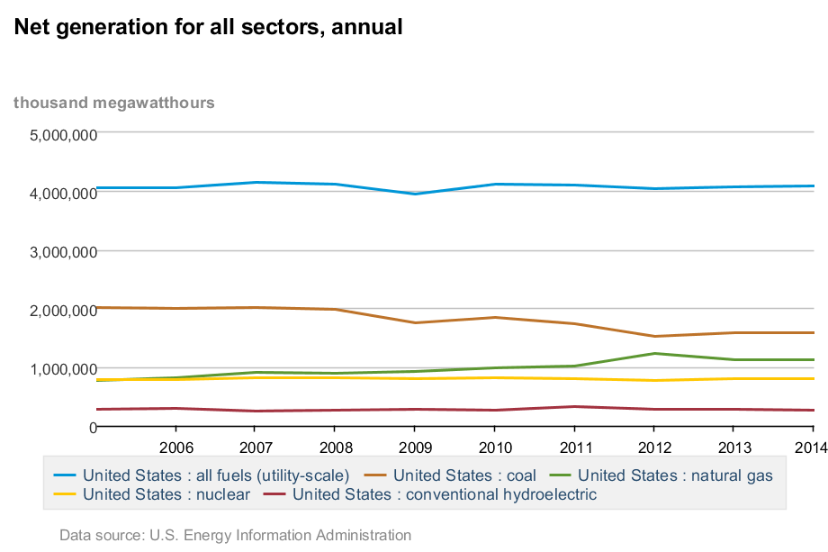 Net_generation_for_all_sectors%2C_annual.png