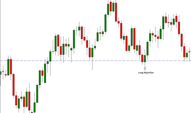 Các trader cần xác định rõ xu hướng của thị trường khi sử dụng ứng dụng price action