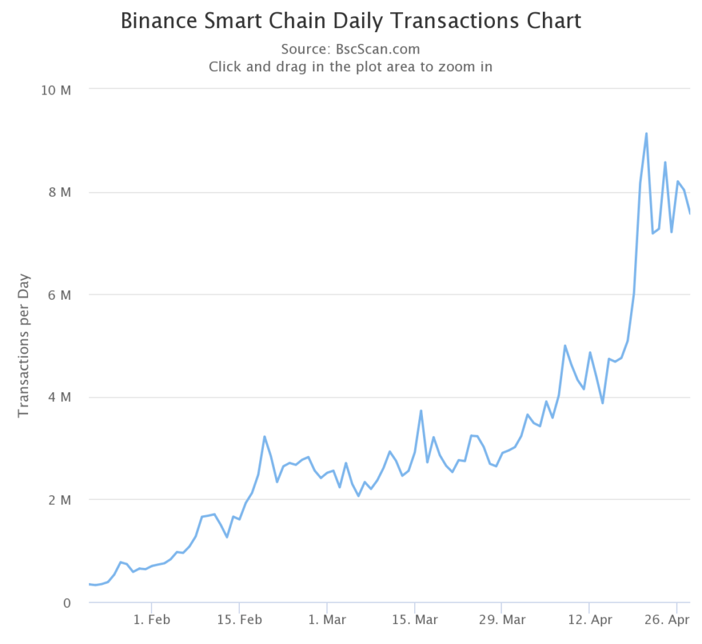 Binance Coin - BNB Price Marching Towards New Highs! 2021
