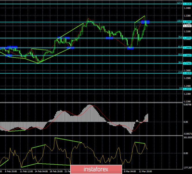 Analysis of the divergence of GBP / USD for March 14. Strong growth of the pound was interrupted by two divergences at once