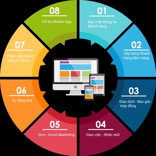 Phần mềm khách hàng