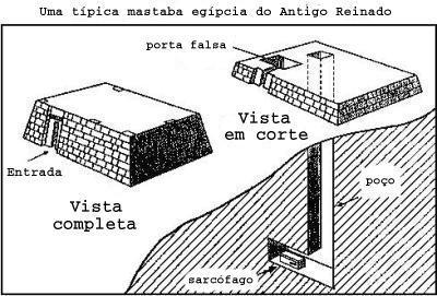 http://www.geocities.ws/lumini_enigmas/LUMINI_ENIGMAS_E_MISTERIOS_ARQUIVOS/Piramides/Mastaba3.jpg
