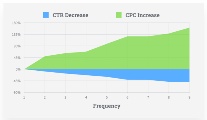 conversion metrics ad frequency