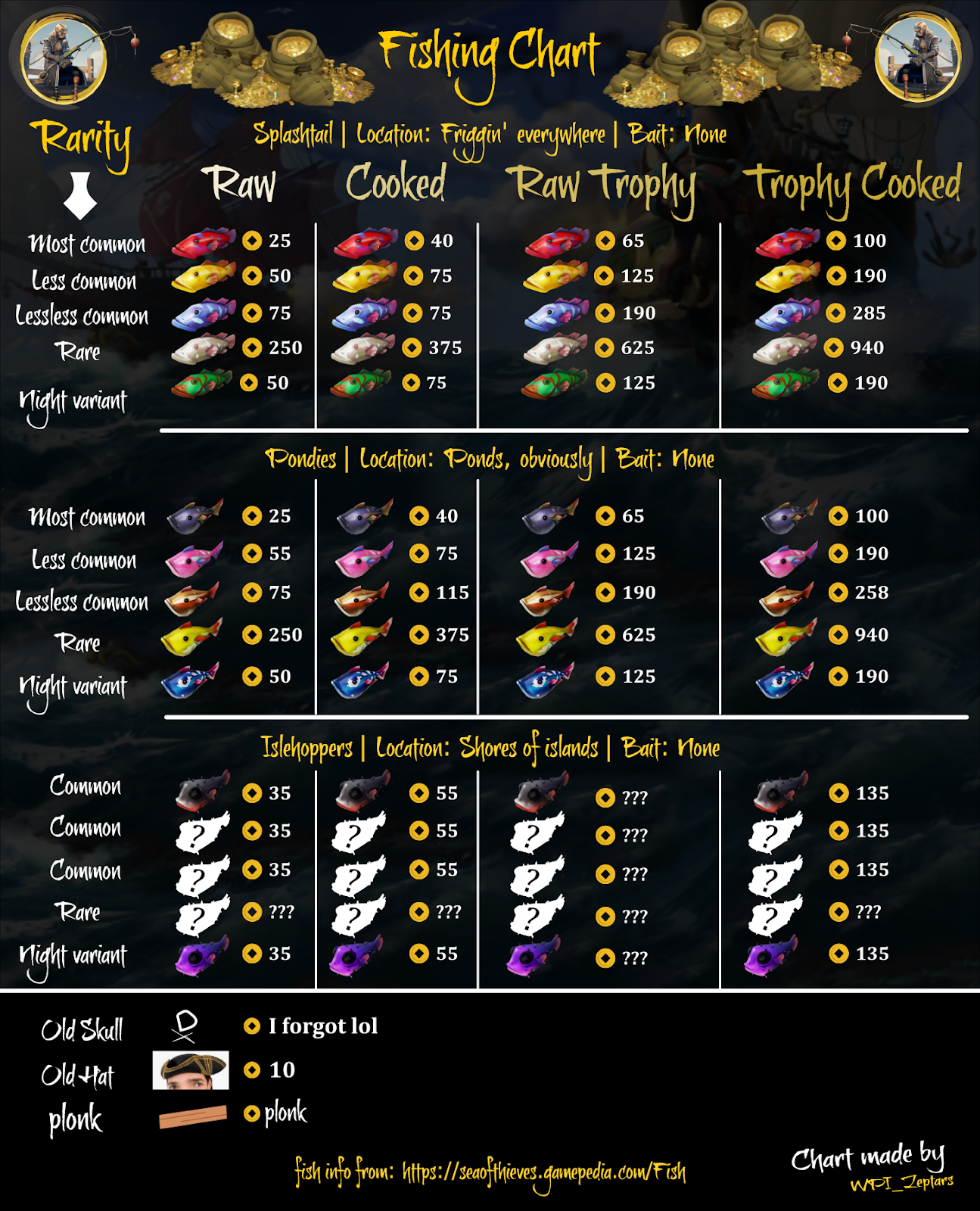 Huge collection of the sea of thieves fishing guide and charts from Reddit and other places
